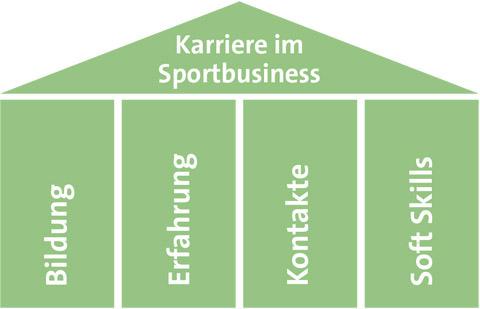 4 Säulen Modell Sportbusiness