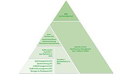Pyramide Sportangebote